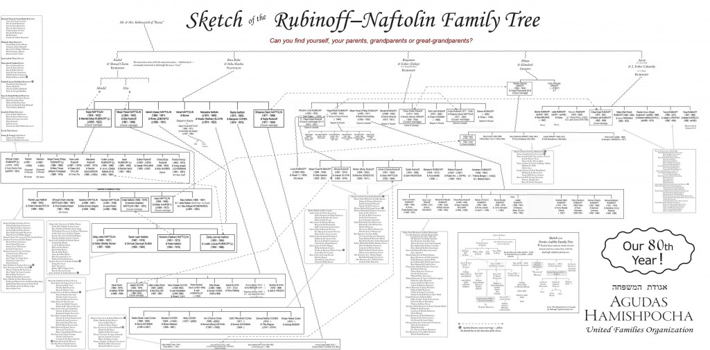 RubNaft-FamTree-Banner2-dec2011